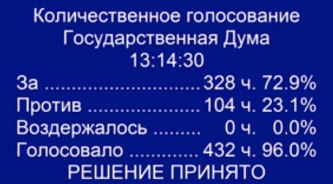 Комитет Государственной думы поддержал законодательный проект оповышении пенсионного возраста