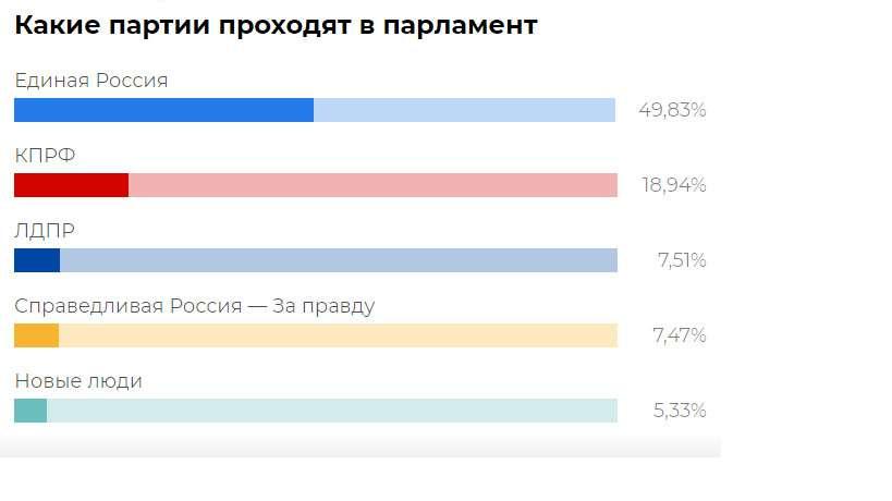 Громадную роль в Москве сыграло абсолютно непрозрачное электронное голосование (по словам политолога Дмитрия Орлова, таким способом воспользовались ` люди, воспринимающие жизнь как сервис `), фактически перевернувшее/подкорректировавшее итоги выборов во многих районах города.