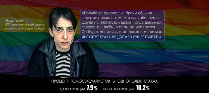 Борьба за права сексуальных меньшинств за рубежом приоритет внешней политики