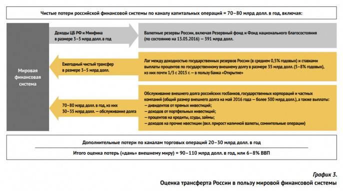 Сергей Глазьев: Культ Золотого тельца и Россия