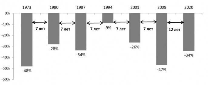 Меры по преодолению экономического кризиса – часть 1