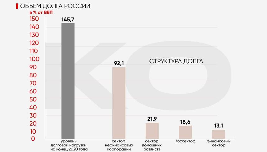 Что касается России, то ее уровень долговой нагрузки составил 145,7% ВВП, это примерно 2/5 среднемирового показателя.