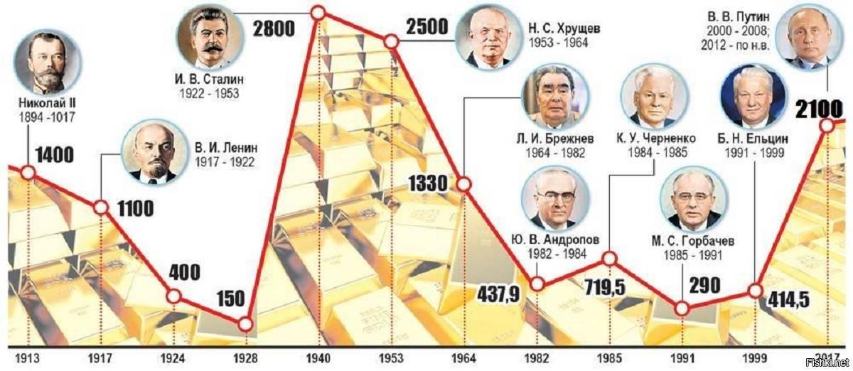Если обратиться к цифрам, то в 2018 году физический экспорт золота из РФ составлял всего 13,9 тонн, в 2019 году — 116 тонн, а за девять месяцев текущего года — почти 320 тонн.