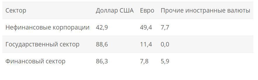 Как видим, в госсекторе и финансовом секторе российской экономики в структуре долгов, размещаемых на иностранных финансовых рынках, преобладают долларовые. Некоторое преобладание долгов в евро над долгами в долларах наблюдается в секторе нефинансовых корпораций. Доля долгов в других иностранных валютах крайне незначительна.