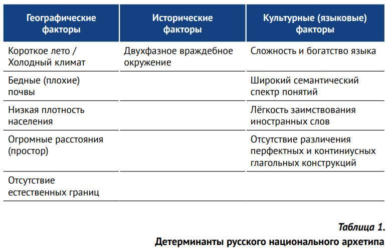 Короткое лето при длинной и холодной зиме привело к поляризации труда . Именно для России характерна крестьянская поговорка «День год кормит» .